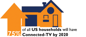 75 Percent of ConnectedTV US Households